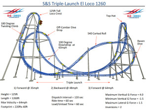 S&S Triple-Launch El Loco Entwurf