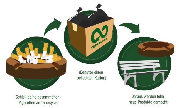 TerraCycle Zigarettenrecycling Ablauf