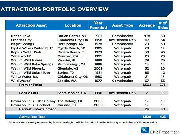 CNL Lifestyle Properties verkauft Parks