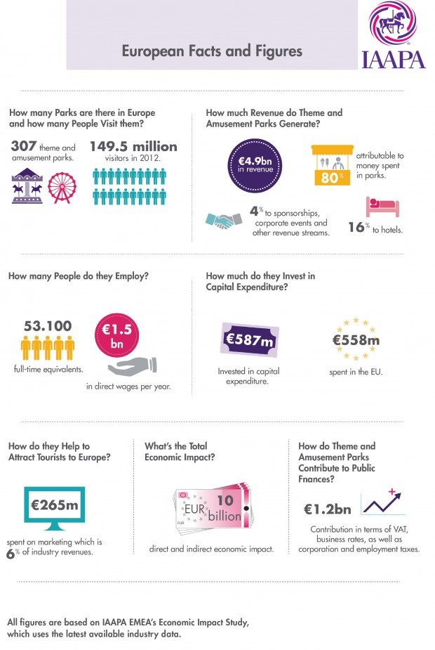 Freizeitpark-Branche Zahlen Infografik 2017