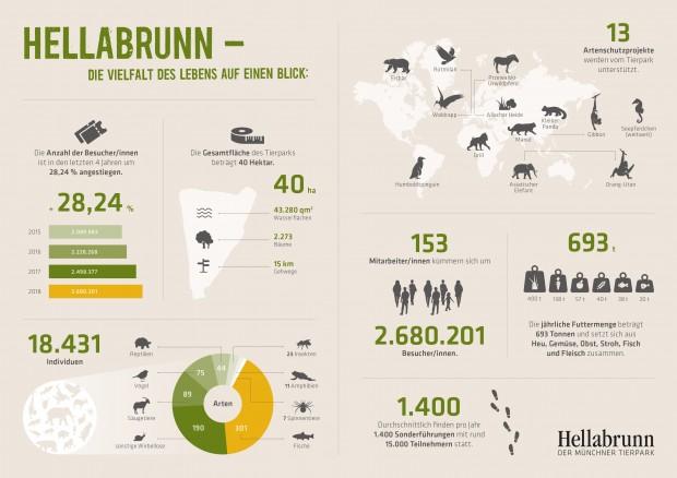 Münchner Tierpark Hellabrunn 2018 Besucherzahlen Mitarbeiter Geschäftsbericht